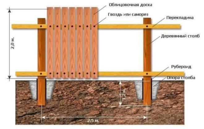 Проект деревянного забора