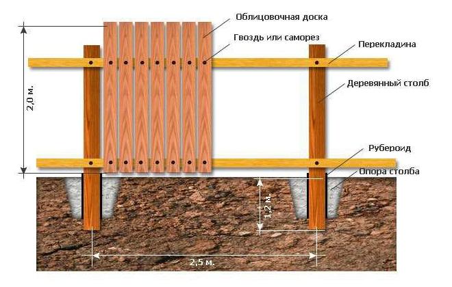 Расчет забора с деревянными столбами