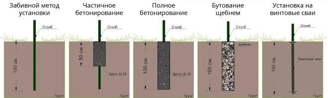 Глубина установки различных заборных столбов