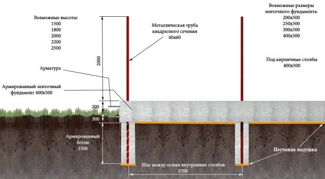 Устройство ленточного фундамента под забор