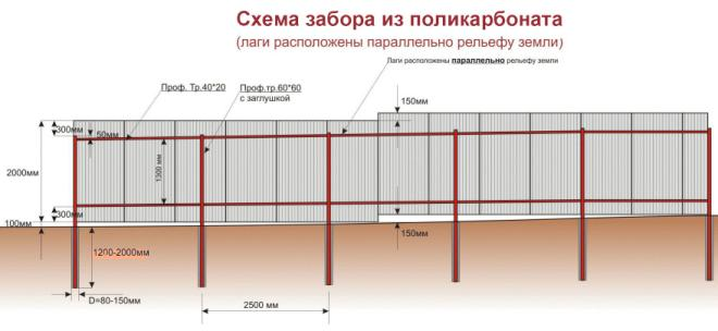 Схема монтажа забора их поликарбоната
