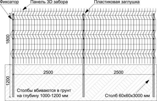 Схема ограды из сварной сетки