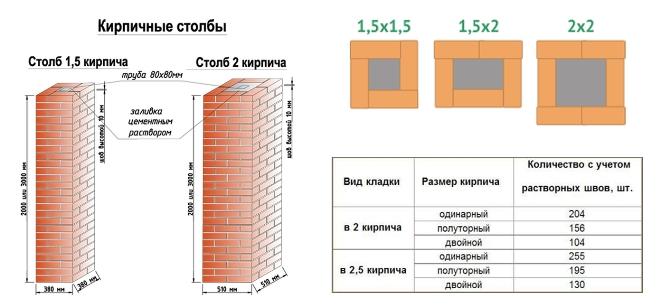 Расчет размеров кирпичных столбов