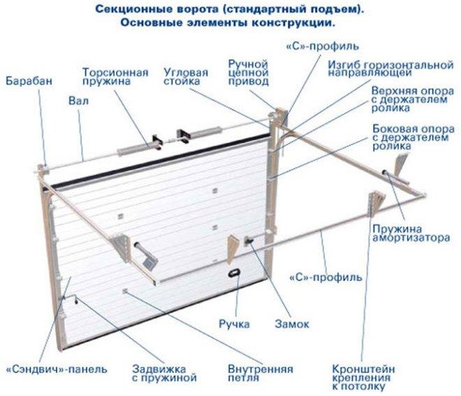 Состав секционных ворот