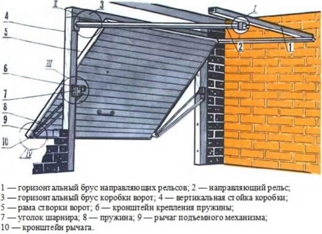Ворота подъёмно-поворотного типа