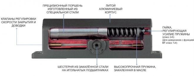 Кулачковый дверной доводчик