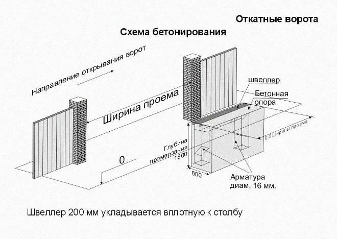 Обустройство фундамента для раздвижных ворот