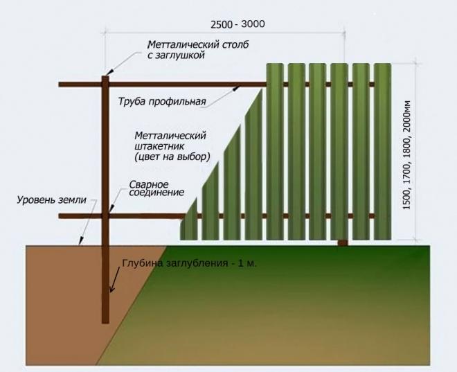 Как правильно установить металлические столбы для деревянного забора