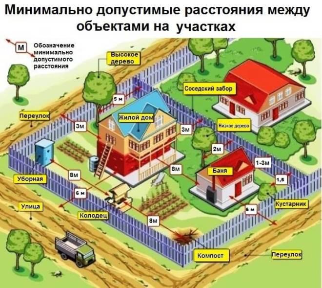 Расстояние от домов до дороги