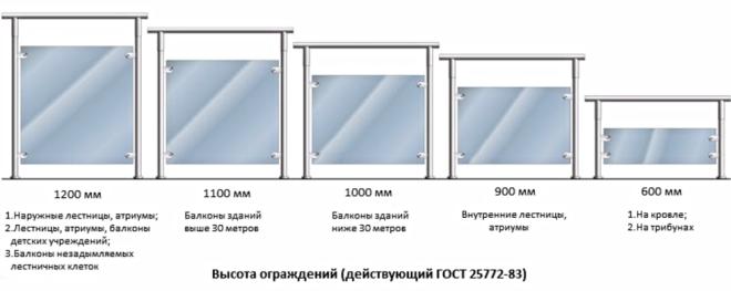 Высота ограждения балкона по ГОСТу