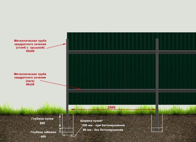 Как ставить столбы для забора без бетонирования