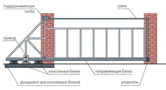 Устройство сдвижных ворот