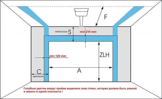 Замеры для монтажа секционных ворот