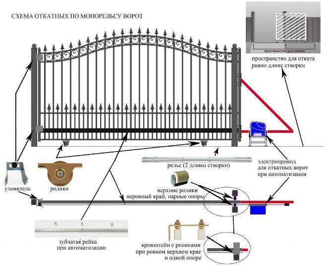 Чертеж откатных ворот